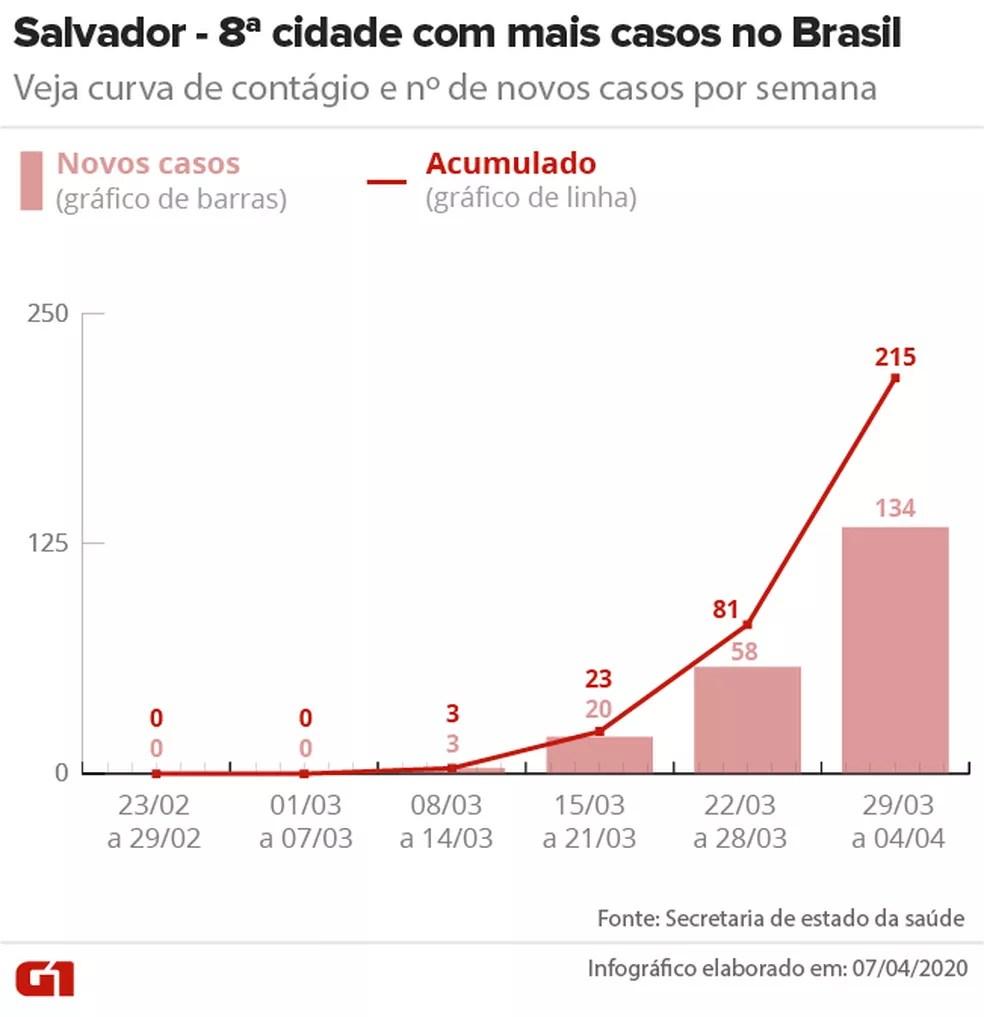 Curva de casos de Covid-19 em Salvador até 04/04 — Foto: Arte/G1