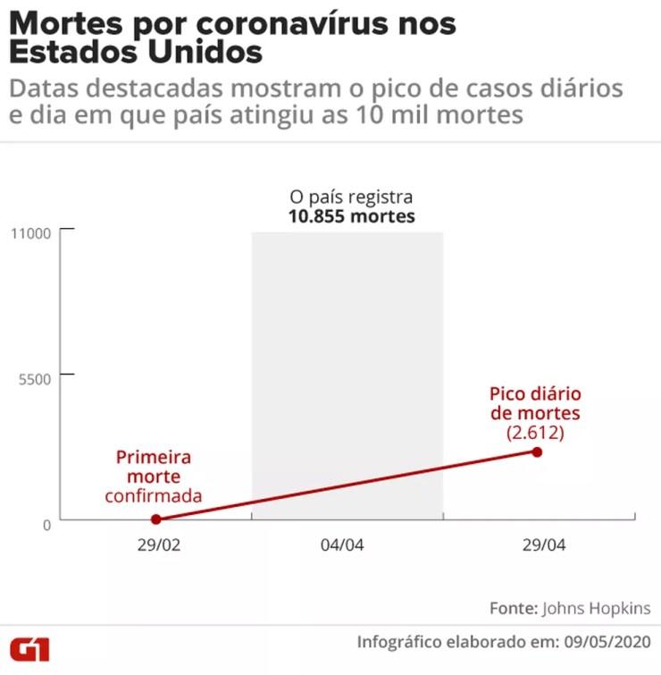 Gráfico com representação de mortes nos EUA por coronavírus — Foto: Juliane Souza/G1