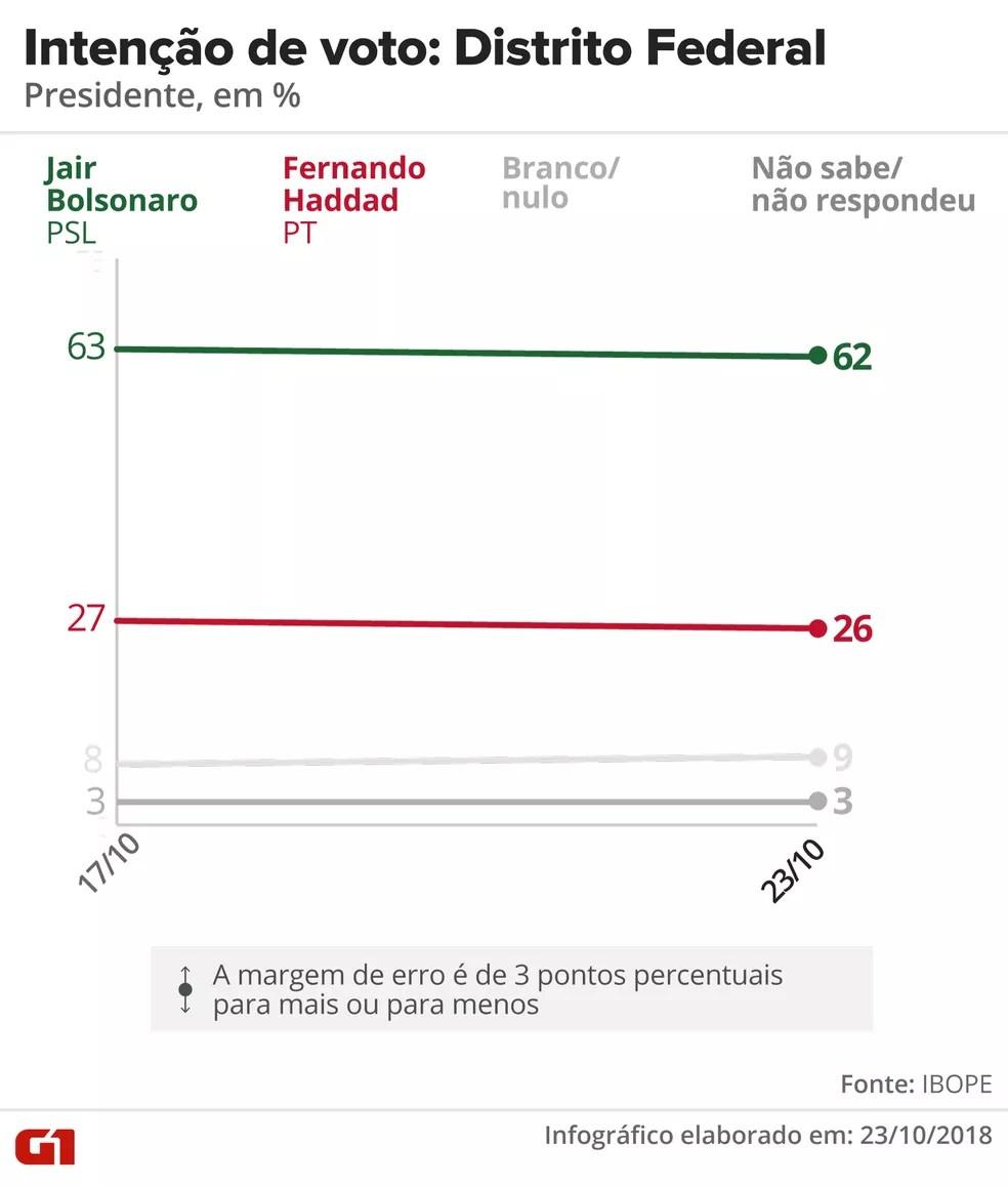 Pesquisa Ibope - 2º turno - Distrito Federal - votos totais — Foto: Arte/G1