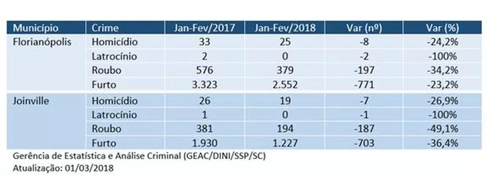 Número de homicídios, latrocínios, roubos e furtos em Florianópolis e Joinville em 2017 e 2018 (Foto: Gerência de Estatística e Análise Criminal/Divulgação)