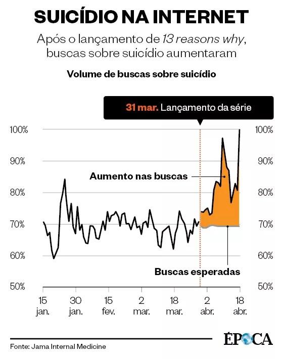 Suicídio na internet (Foto: Época)