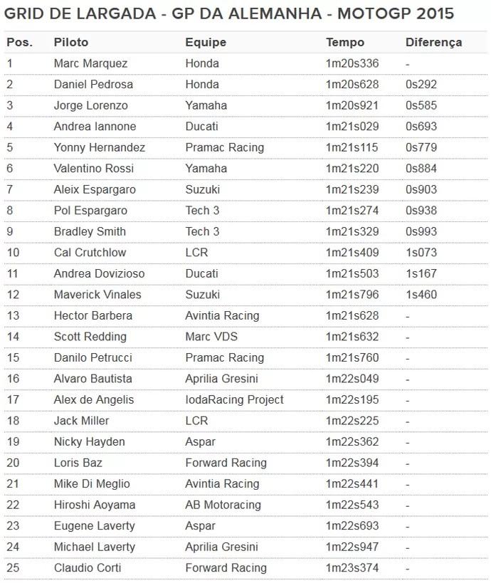 Grid de largada do GP da Alemanha de MotoGP (Foto: GloboEsporte.com)