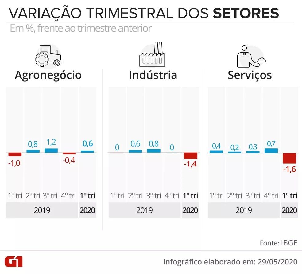 Variação do PIB por setores da economia — Foto: Rodrigo Sanches/G1