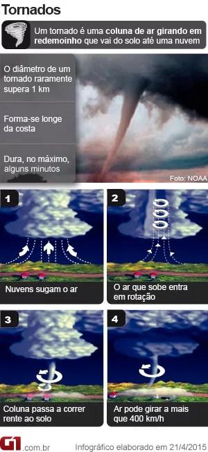 Como se forma um tornado corrigido (Foto: G1)