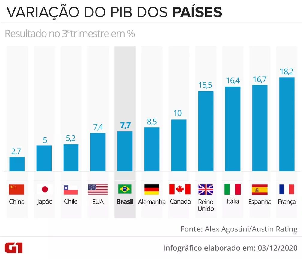 PIB dos países — Foto: Guilherme Luiz Pinheiro/G1