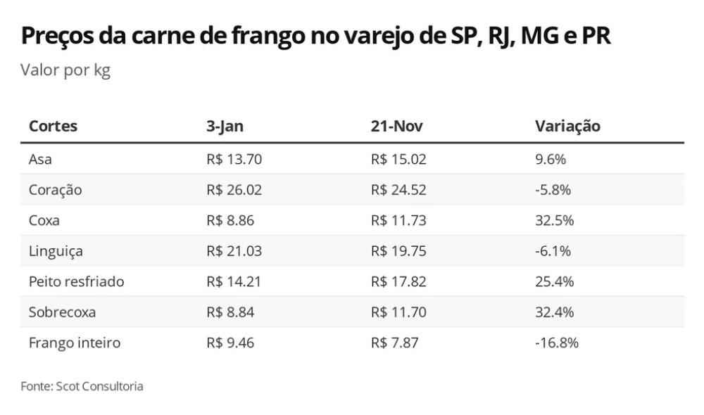 Variação de preços da carne de frango — Foto: G1 Agro