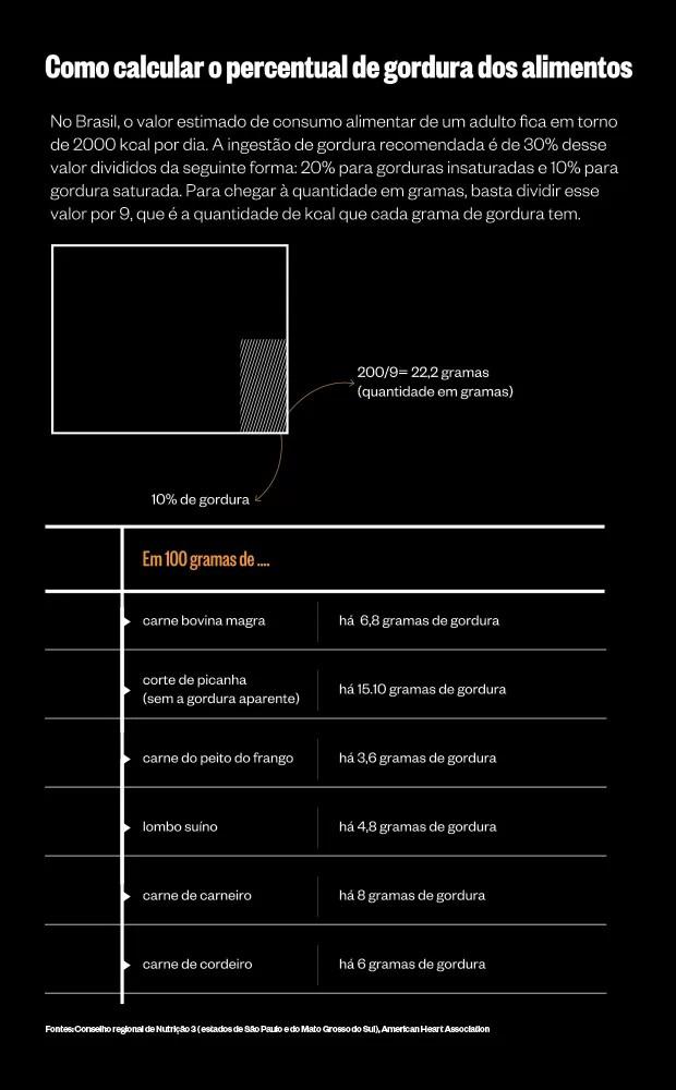 Como calcular o percentual de gordura dos alimentos (Foto: ÉPOCA)