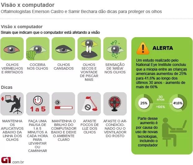 Bem Estar - Infográfico dá dicas para proteger os olhos ao usar o computador (Foto: Arte/G1)