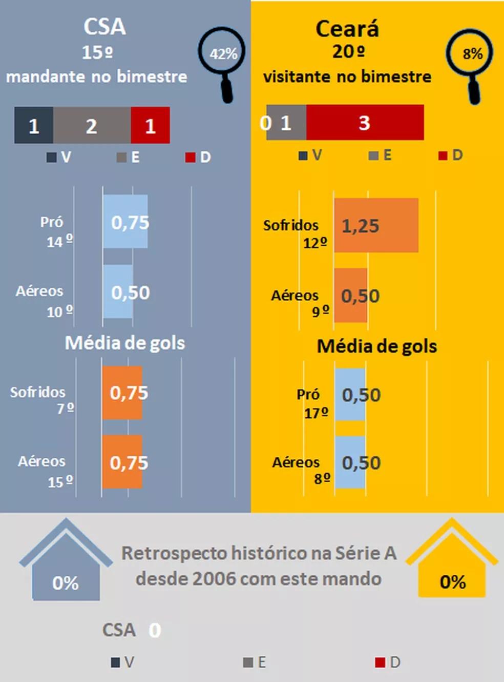 Favoritismos #20 — Foto: Espião Estatístico