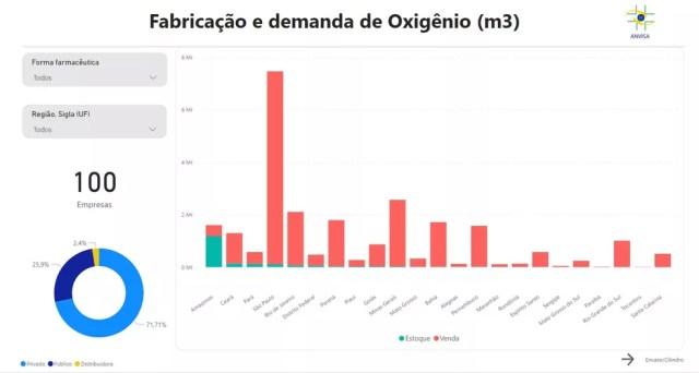 Painel da Anvisa terá duas telas: na primeira, dados apresentados são sobre fabricação e demanda de oxigênio. — Foto: Reprodução