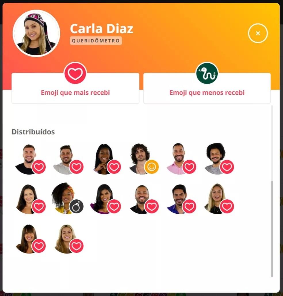 Queridômetro Carla Diaz - 27/2 — Foto: Globo