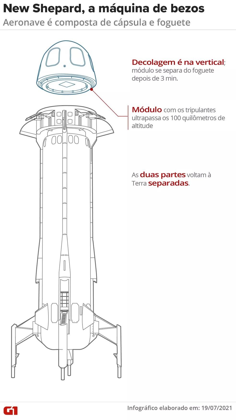 Conheça detalhes da nave da Blue Origin — Foto: Elcio Horiuchi/Wagner Magalhães/Rafael Miotto/G1