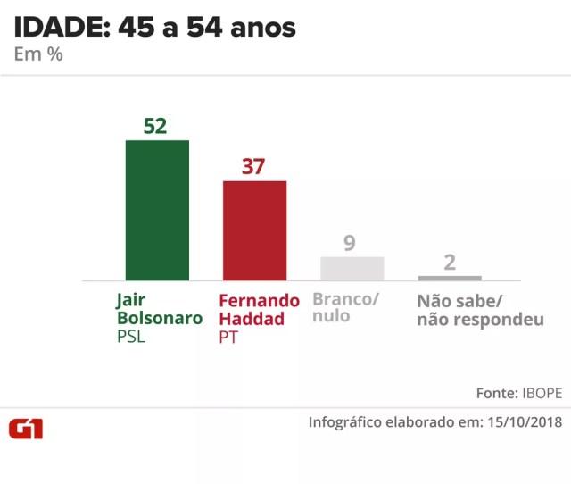 Pesquisa Ibope - 15 de outubro - intenção de voto por segmentos - idade: 45 a 54 anos — Foto: Arte/G1