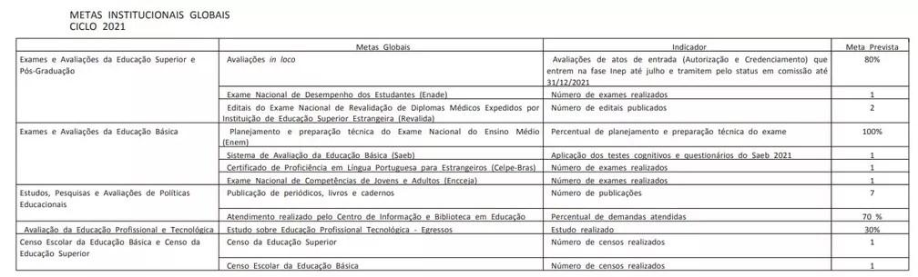 Metas institucionais globais do Inep para o ciclo de 2021, publicadas no 'Diário Oficial da União' — Foto: Reprodução/DOU