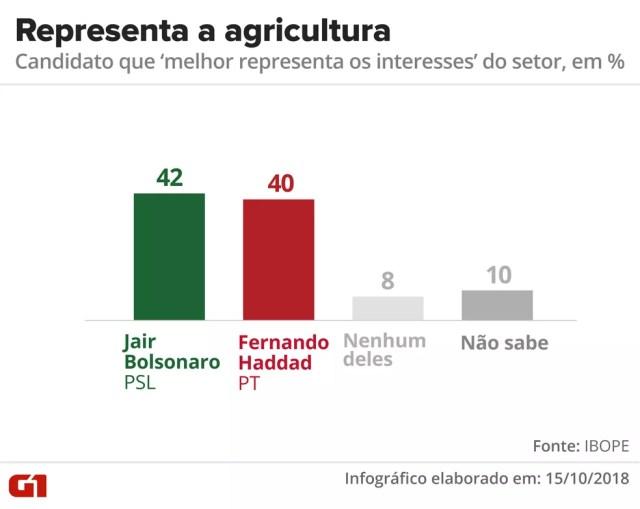 Pesquisa Ibope - Candidato que melhor representa os interesses da agricultura — Foto: Arte/G1