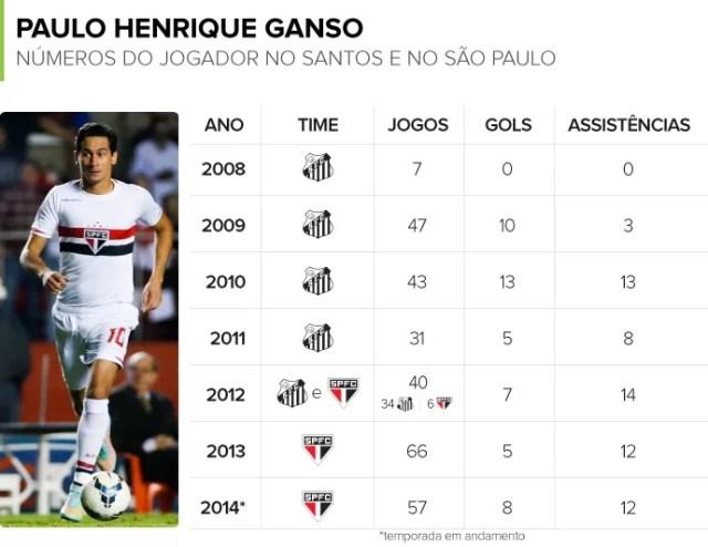 Info NUMEROS GANSO Sao Paulo e Santos (Foto: Editoria de Arte)