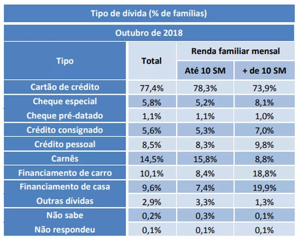 Tipos de dívidas das famílias — Foto: CNC/Reprodução