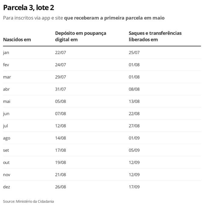 Lote 2, Parcela 3 — Foto: Economia G1