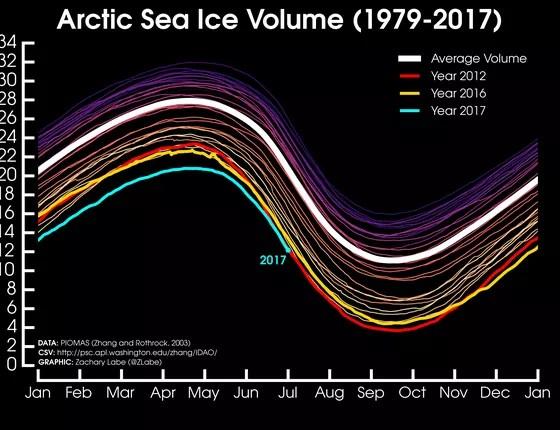 Volume de gelo no Ártico bate novo recorde. A linha azul mostra a curva de 2017 (Foto: PIOMAS)