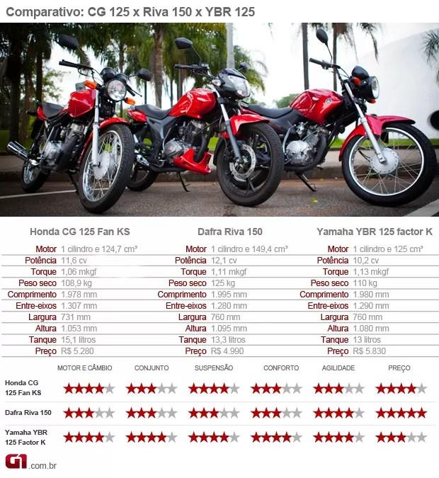 Honda; CG; 125; Fan; Dafra; Riva; 150; Yamaha; YBR; 125; Factor; Comparativo; titan; teste; avaliação (Foto: G1)