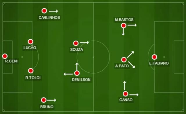 Alexandre Pato joga como segundo atacante, atrás de Luis Fabiano, enquanto Michel vai para a esquerda e Ganso joga na direita (Foto: Divulgação / GloboEsporte.com)
