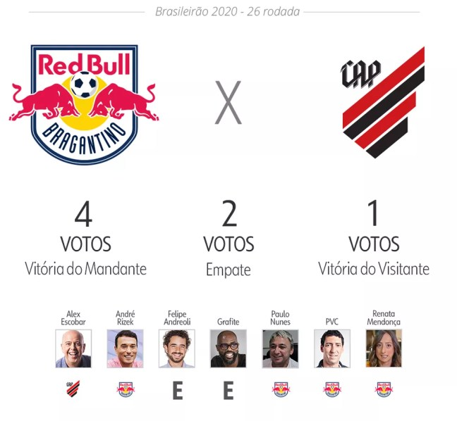 Palpite ge: Red Bull Bragantino x Athletico — Foto: ge