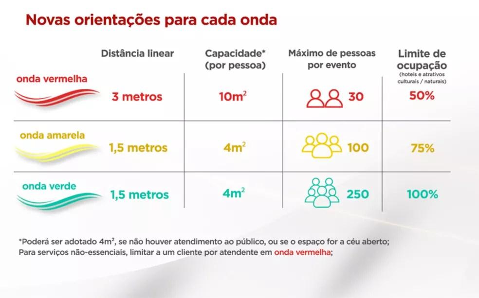 Novas orientações do programa — Foto: Imprensa MG/Divulgação