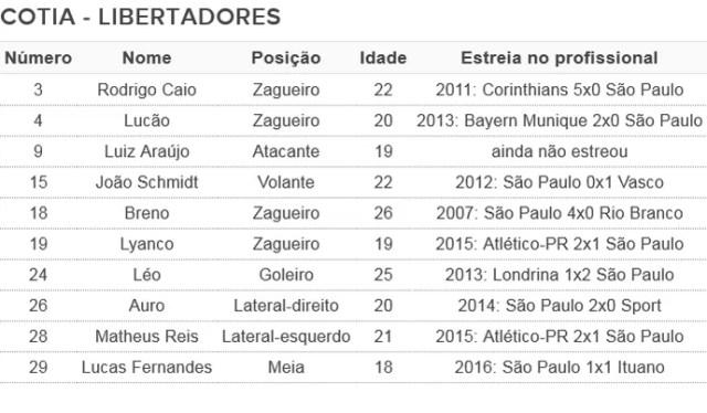 tabela jovens São Paulo Libertadores (Foto: Arte: GloboEsporte.com)