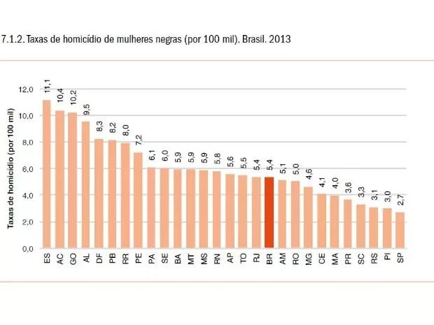 Segundo estudo da OMS, taxas de homicídio de mulheres negras cresceu em MT. (Foto: Divulgação/OMS)