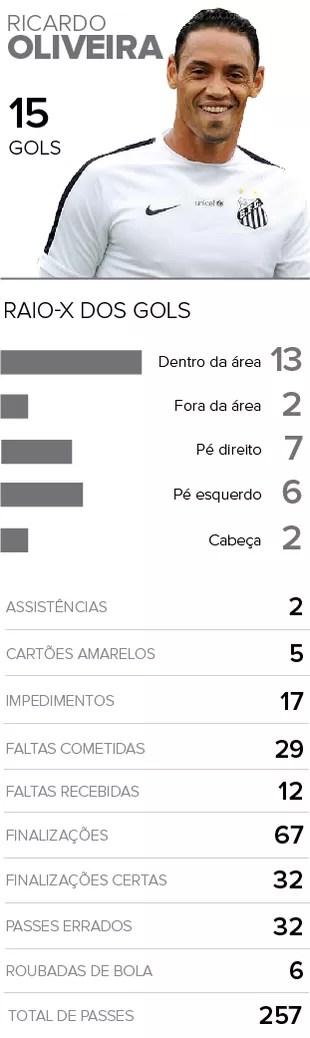 Info RaioX Oliveira (Foto: Infoesporte)