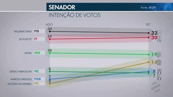 Pesquisa Ibope Senador Mato Grosso do Sul 1 de 1 – 24/09 — Foto: Reprodução/TV Globo