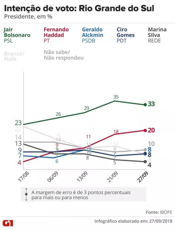 Pesquisa Ibope -Rio Grande do Sul - Evolução da intenção de voto para presidente no estado — Foto: Arte/G1