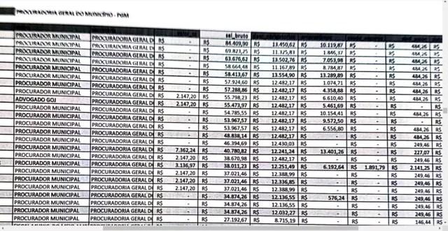 Lista entregue mostra altos salários pagos aos servidores municipais — Foto: Reprodução