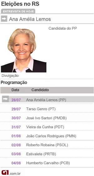Candidatos a Governador do Rio Grande do sul - Ana Amélia Lemos PP (Foto: Divulgação)