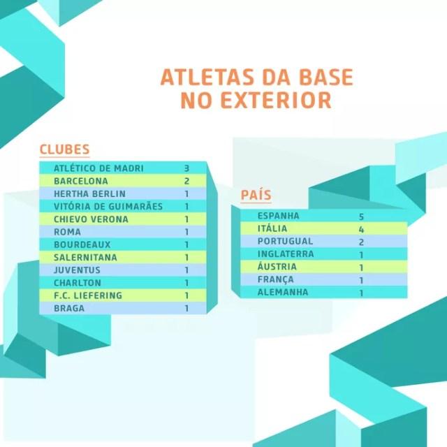 CBF - jogadores do exterior (Foto: Reprodução/Twiter)