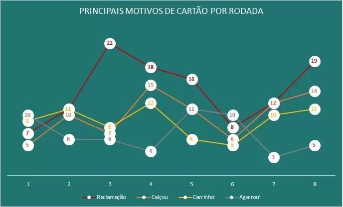 Principais motivos de cartões até a rodada#8 (Foto: GloboEsporte.com)