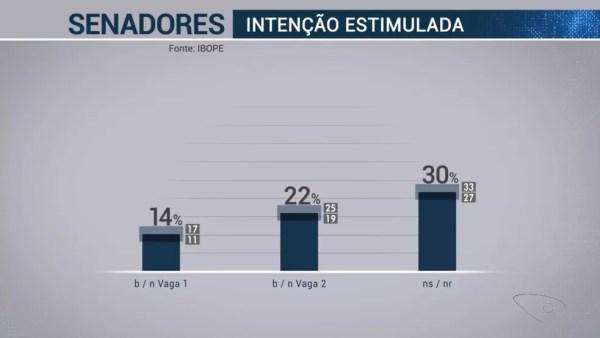 Pesquisa Ibope Senador Espírito candidatos 3 de 3 – 18/09  — Foto: Reprodução/TV Globo