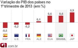 PIB dos países no 1º trimestre de 2013 (Foto: Editoria de Arte/G1)