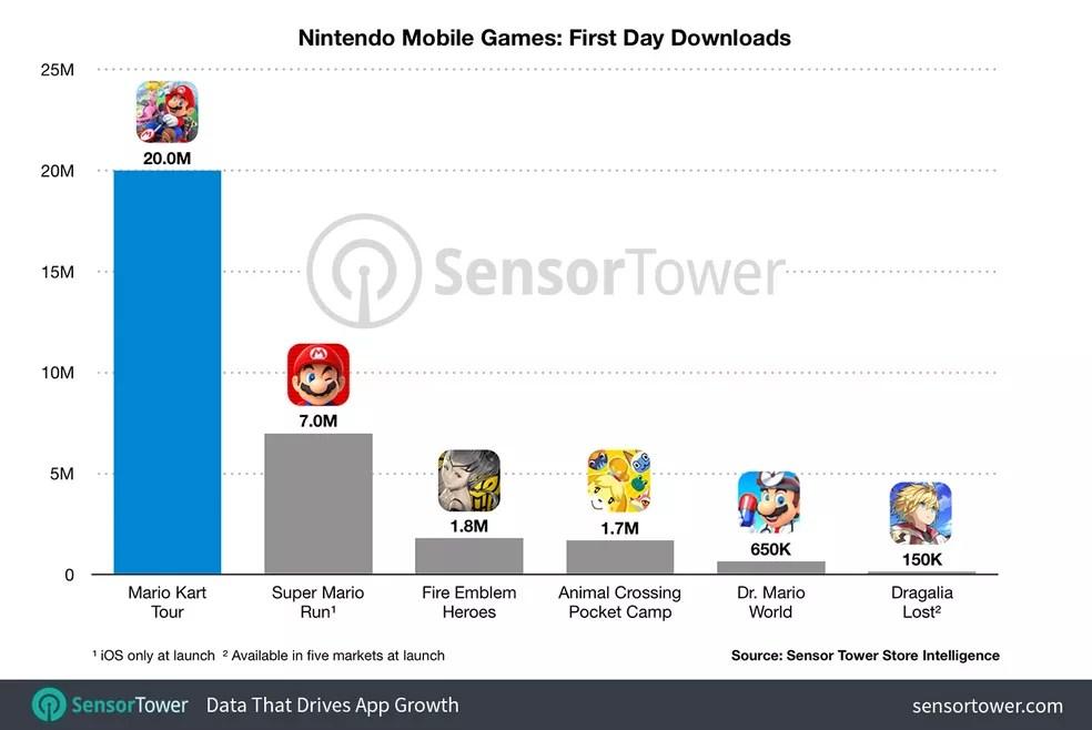 Mario Kart Tour é o jogo mobile da Nintendo com o maior número de downloads no lançamento — Foto: Reprodução/Sensor Tower
