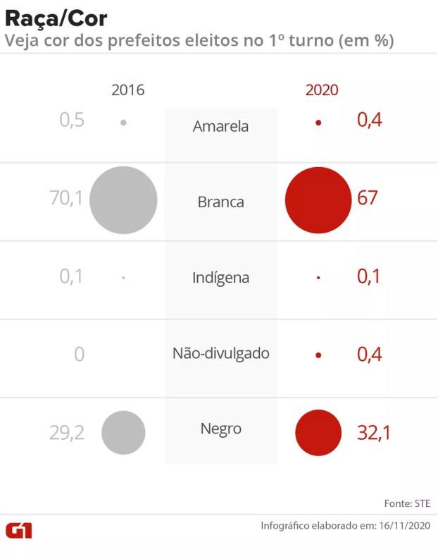 Gráfico compara raça/cor dos prefeitos eleitos no 1º turno em 2016 e 2020 — Foto: Wagner Magalhães/Arte G1