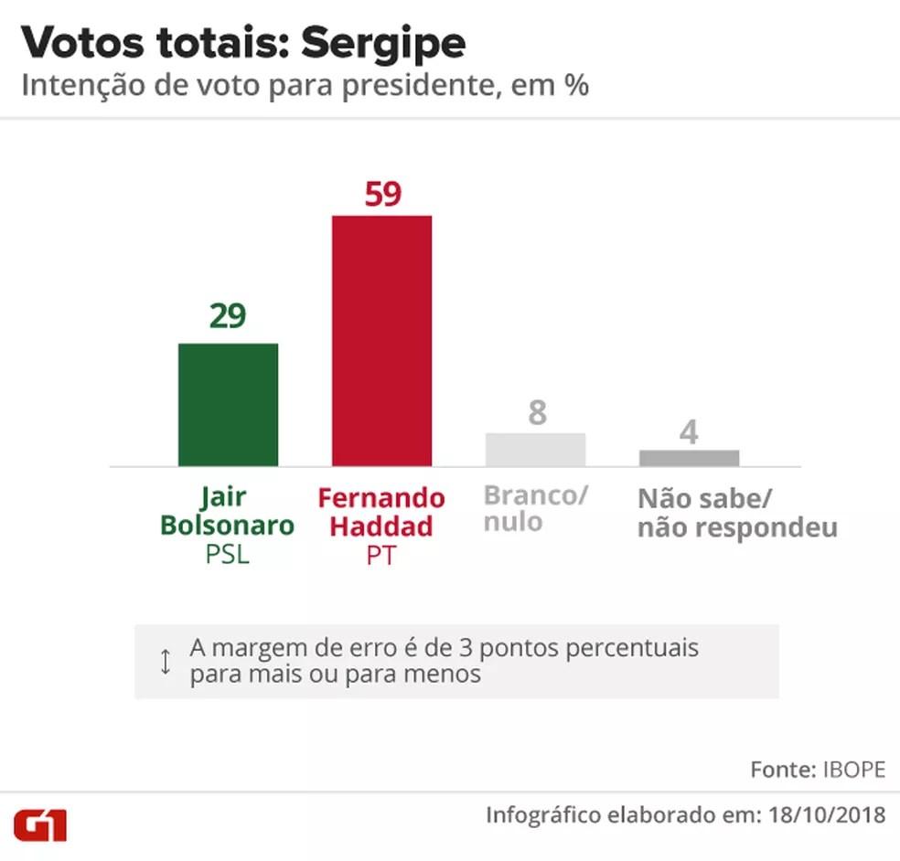 Pesquisa Ibope - 2º turno - Sergipe - votos totais no estado — Foto: Arte/G1