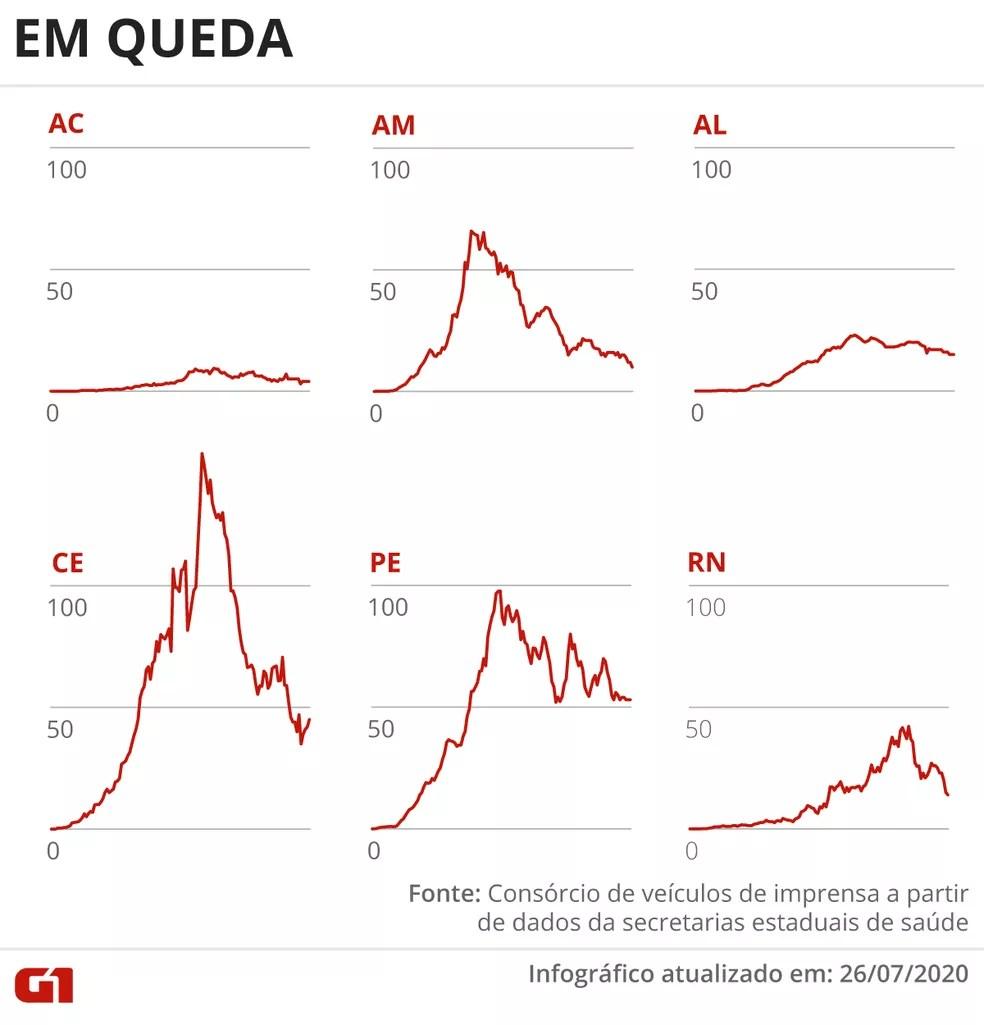 Estados com média móvel de mortes em queda em 26 de julho — Foto: Guilherme Pinheiro/ Arte G1