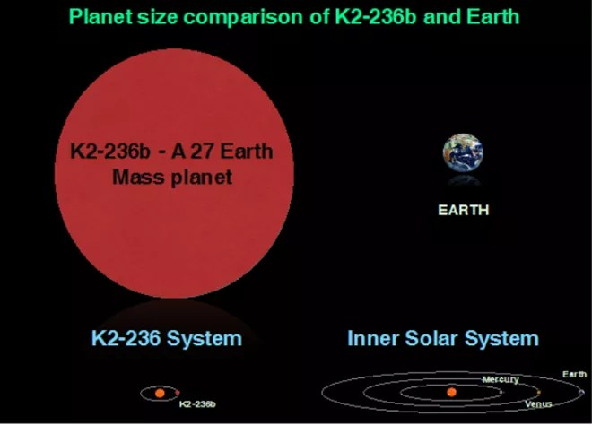 Novo exoplaneta é 27 vezes maior do que a Terra e orbita a estrela EPIC 211945201, que está a 600 anos-luz de nós. Sua órbita é sete vezes menor do que a nossa ao redor do Sol. (Foto: ISRO)