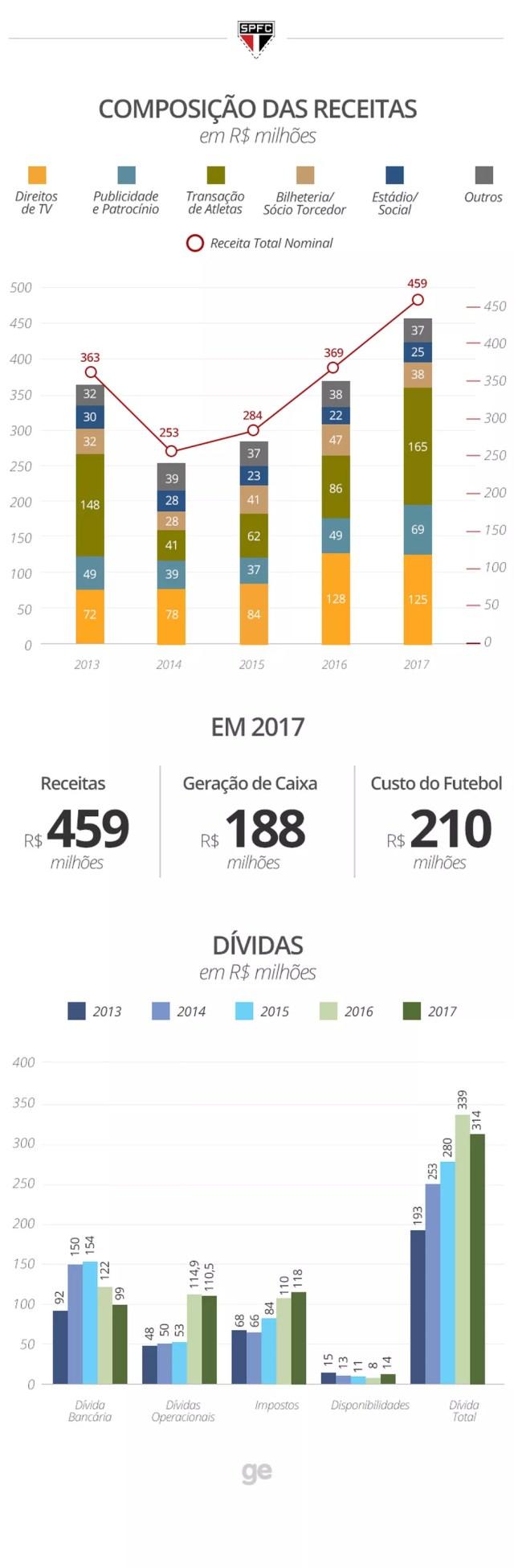 Receitas e dívidas do São Paulo — Foto: Reprodução