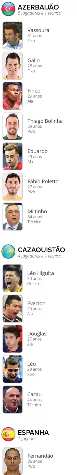 INFO_Brasileiros_Liga_Mundial_Futsal-1b (Foto: EDITORIA DE ARTE)