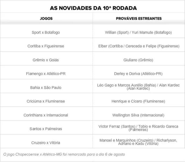 Tabela - Prováveis estreantes da 10ª rodada (Foto: GloboEsporte.com)
