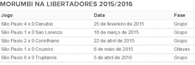 São Paulo no Morumbi pela Libertadores 2015/2016 (Foto: Reprodução)