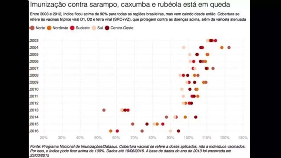 Imunização contra sarampo, caxumba e rubéola está em queda (Foto: BBC)