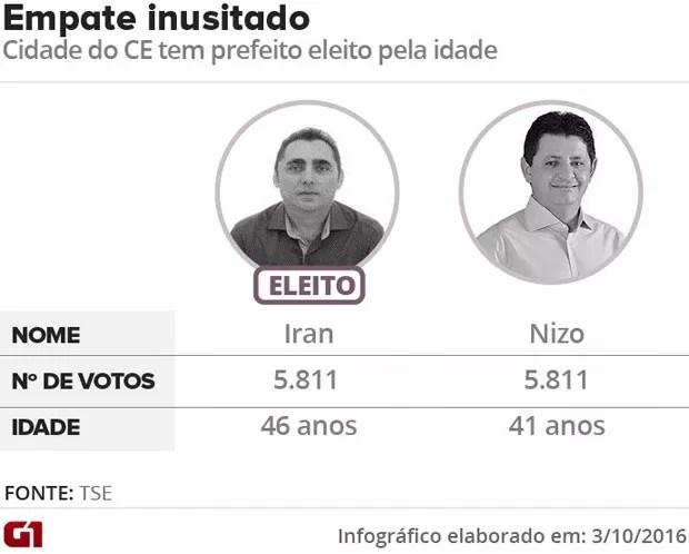 Disputa mais acirrada nas Eleições 2016 (Foto: G1)