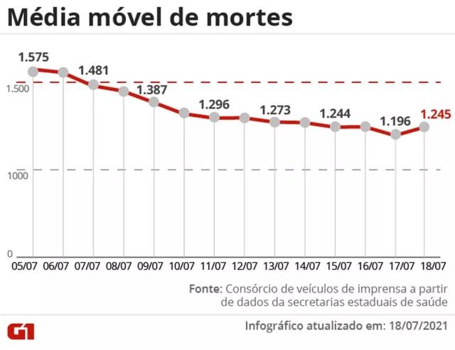 Média móvel de mortes dos últimos 7 dias — Foto: Arte/G1